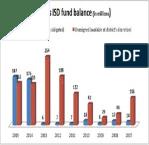 Dallas ISD Fund Balance