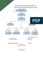 Struktur Organisasi Posdaya1