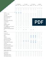 BricsCAD Flavour Comparison Chart