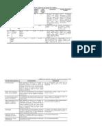 Tabla Materiales y Sistemas de Reparación Por Protección Catódica