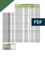 Cálculo Das Áreas de Influência