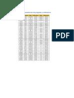 Equivalencias de Pulgadas a Milímetros