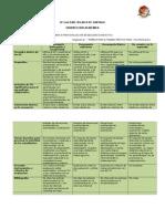 Rúbrica Evaluación SECUENCIA Didáctica