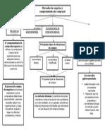Mercados de Negocios y Comportamiento de Compra de Negocios - Mapa Conceptual