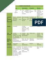 Sistemas de Producción Cuadro Comparativo