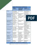 Abordagens Prescritivas e Normativas