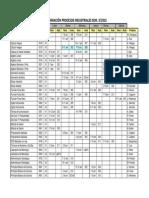 Programacion Docente IPI  3-2015