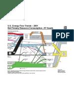 U.S. Energy Flow Trends