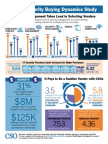 CSO's Security Buying Dynamics Study Infographic