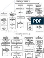 Diagrama de Nomenclatura