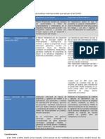 Organismos Nacionales e Internacionales Que Apoyan a Las PyMES