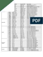 Popis Naredbi Mikroprocesora PicoBlaze
