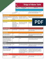 Drug-of-Abuse-(Table)b.pdf