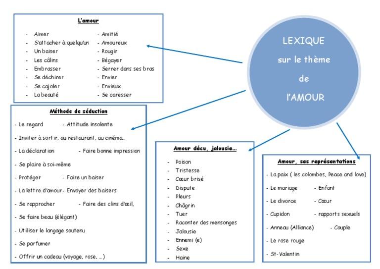 Lexique Thème De Lamour