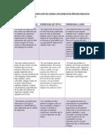 Realizar Un Cuadro Comparativo Entre Las Ventajas y Desventajas de Las Diferentes Impresoras Vistas en La Presente Sesión