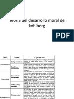 Teoria Del Desarrollo Moral de Kohlberg