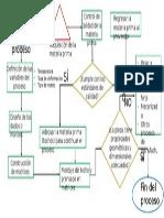 Diagrama de Flujo forja