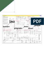 Java Technology Concept Map