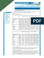 Los Angeles Department of Water & Power - Adjustment Billing Factors