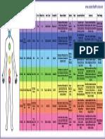 Detailed Chakra Chart