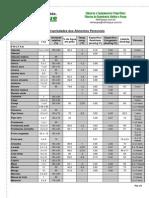Propriedades de Produtos - Carga Térmica