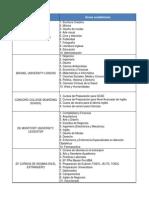 Universidades británicas y áreas académicas