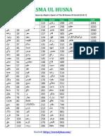 ASMA UL HUSNA Numerical Values Abjad Qamri