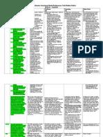 comprehensive assessment model performance task rubric fall 2015