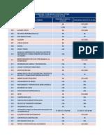 Operaciones y Porcentajes Sujetos Al Sistema