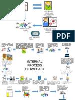 Process Flowchart- Gadget Samyak
