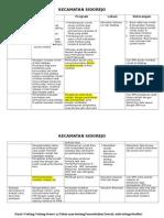 Tabel Kebijakan Pemerintah Kota Salatiga Khususnya Untuk Kawasan Kecamatan Sidorejo Di RP4D