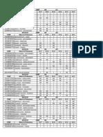 Liste SMP S5!06!11- 15 Plus