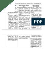 Diferencias Entre Investigación Descriptiva