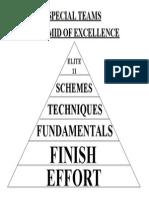 2012 Special Teams Pyramid of Excellence