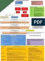 Hypertension Management