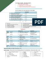 More Grammar Review Sheet