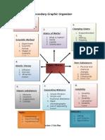 Form 3 Chemistry Unit Plan