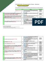 Assuntos mais cobrados em Processo do Trabalho (FCC)
