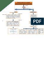 Mapa Conceptual de La Calidad Edwards Deming y Joseph Juran
