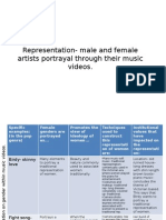 Representation- Male and Female Artists Portrayal Through Their