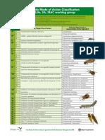 Modo de Accion de Los Insecticidas