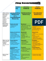 comparing-governments-in-europe-organizer-answer-doc