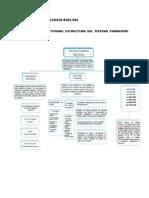 Estructura Del Sis Financiero