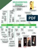 Linea Del Tiempo Literatura Peruana de La Conquista y Colonia