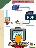 Ciclo Del Procesamiento de La Informacion