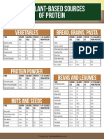 Protein Grocery List