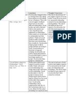 bibliography for social media uwrt 1103 revised
