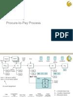 SAP Procure to Pay
