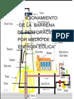 Funcionamiento de La Barrensa de Perforacion Por Medio de La Energia Eolica (1)