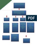 Arquitectura Basica Del Modelo de Von Neumann